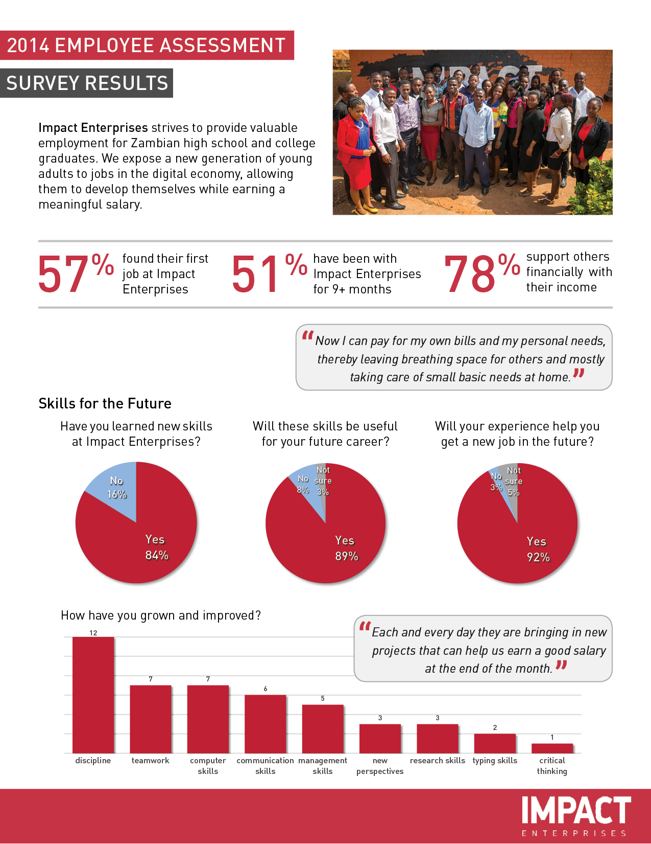 impact survey results 2014